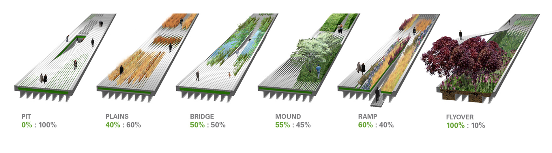 Information graphics designed to represent the various possible relationships between the modular walkway planks and plant life. [James Corner Field