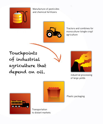 Touchpoints of industrial agriculture that depend on oil.