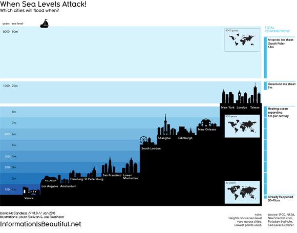 sea-levels