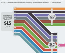 Infographic american energy use, energy infographic america, energy use strategic design