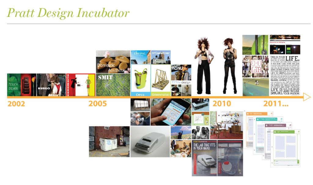Pratt-Incubator