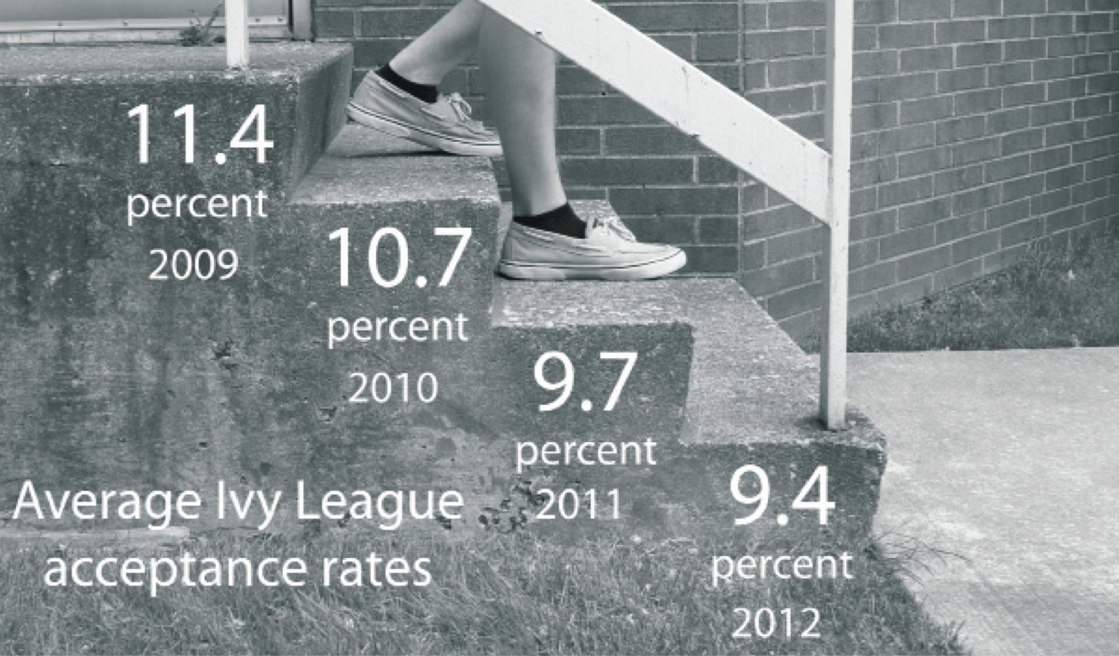 average-acceptance-rates