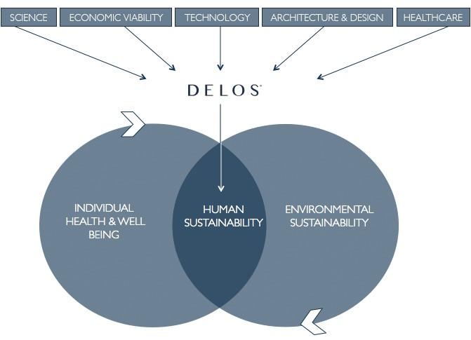 Delos_Venn Diagram