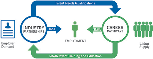System-wide Career Pathway's framework seeks to aligns education and training with specific advancement opportunities for a broad scope of jobseekers. Across agencies the focus shift is to career development not job placement with sector-focused bridge programs, creating job relevant training and work-based learning opportunities.