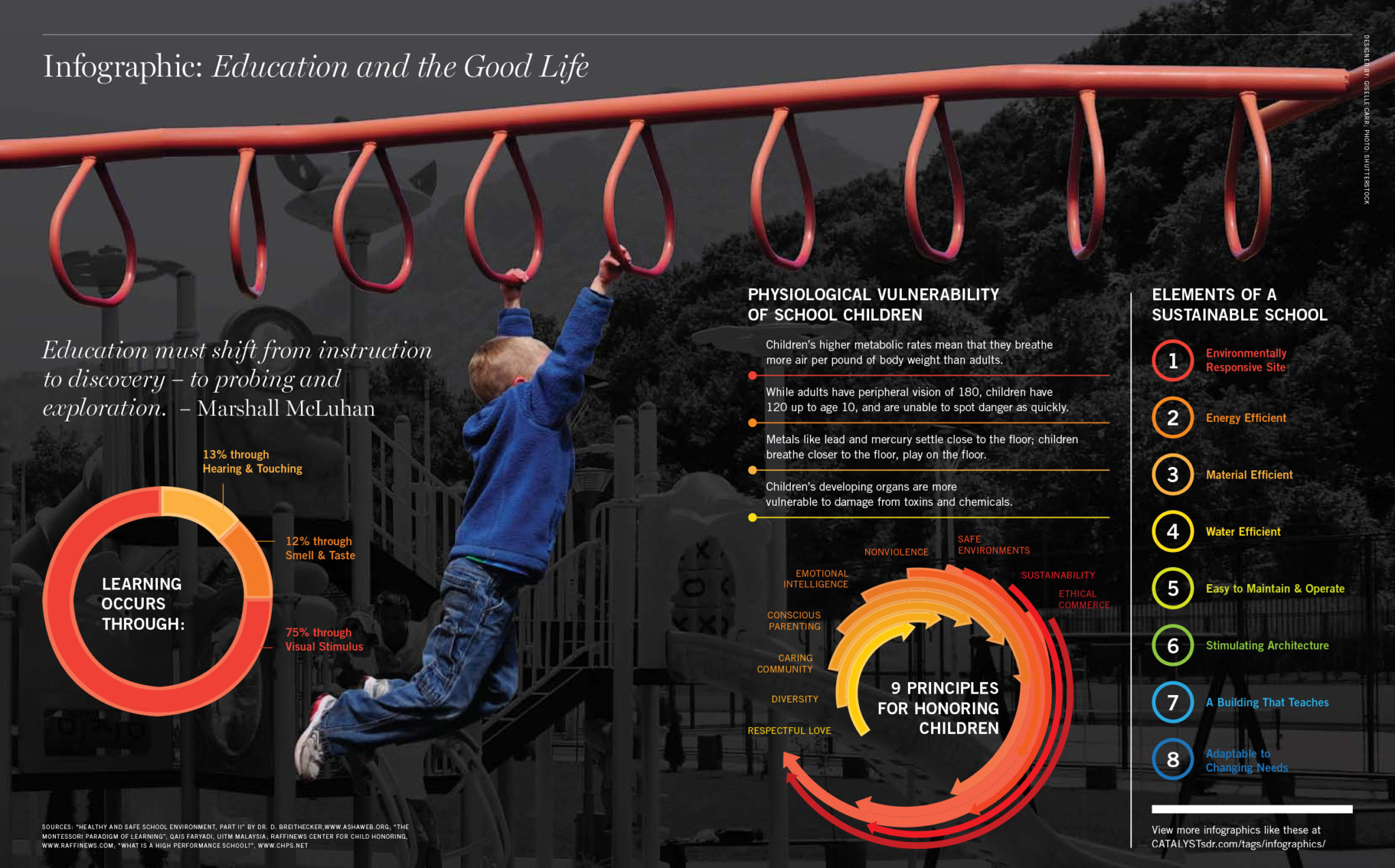 Infographic-Education-GoodLife-Catalyst_Issue8