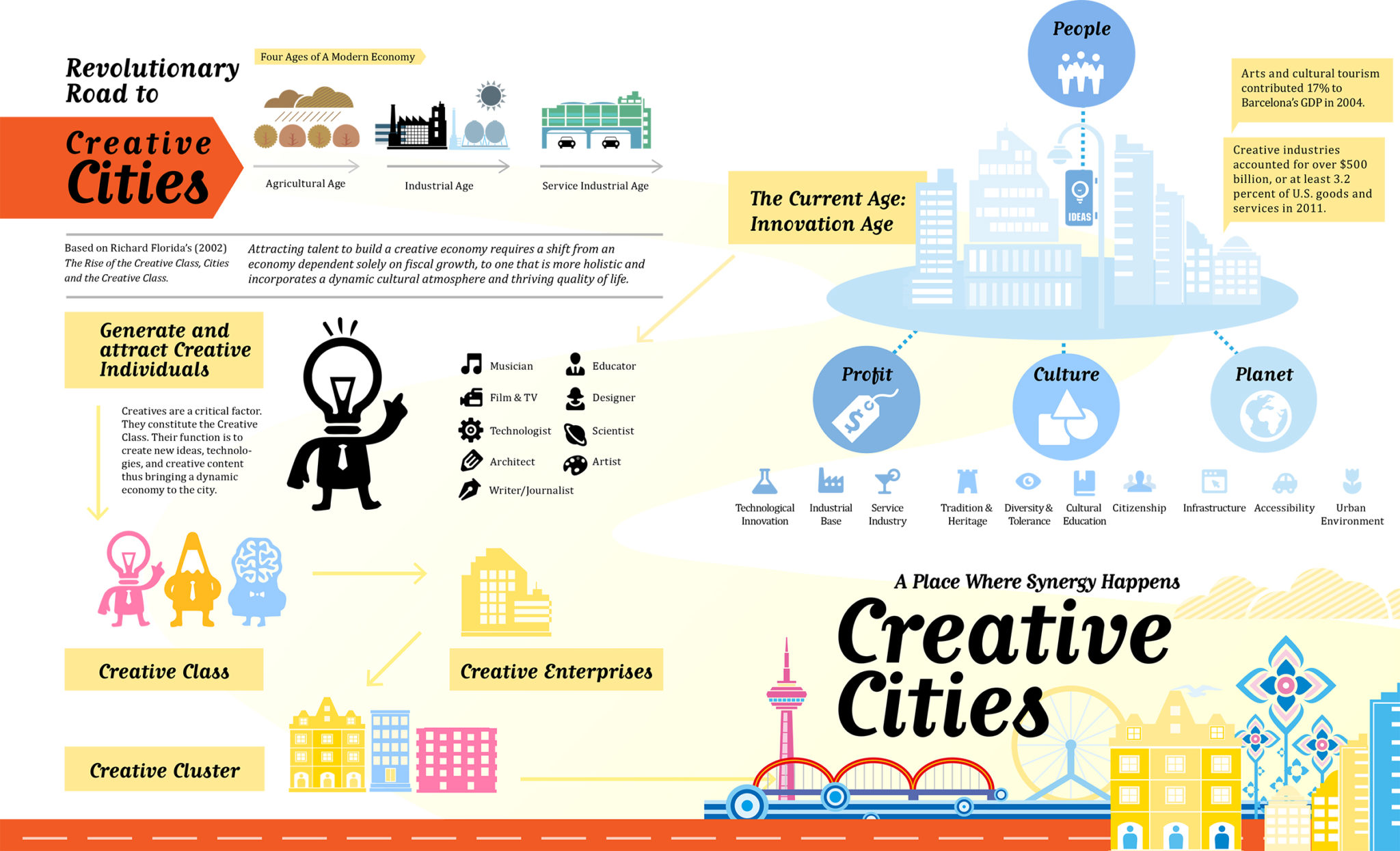 creative city_updated 30.08.14