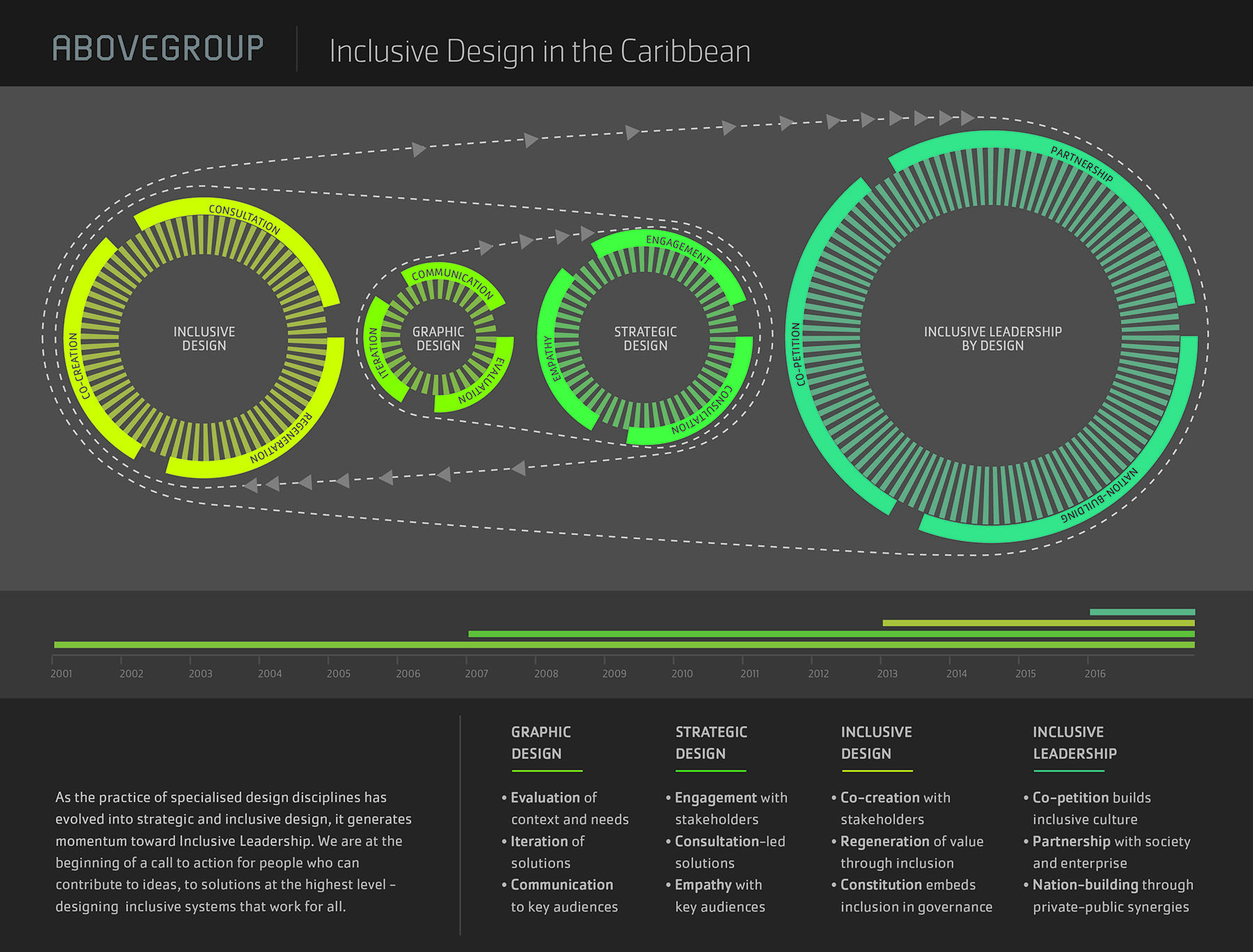 Infographic summarizing the evolution of Abovegroup's practice, as well as design disciplines in the Caribbean, toward inclusive leadership by design.